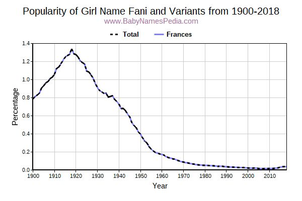 Variant Popularity Trend  for Fani  from 1900 to 2015
