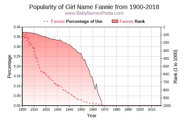 Popularity Trend  for Fannie  from 1900 to 2018