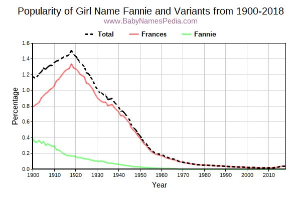 Variant Popularity Trend  for Fannie  from 1900 to 2018