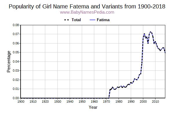 Variant Popularity Trend  for Fatema  from 1900 to 2015
