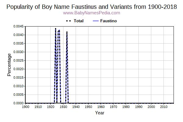 Variant Popularity Trend  for Faustinus  from 1900 to 2015