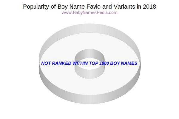 Variant Popularity Chart  for Favio  in 2017