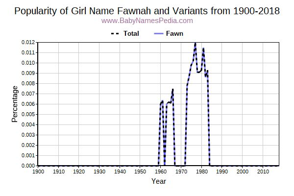 Variant Popularity Trend  for Fawnah  from 1900 to 2018