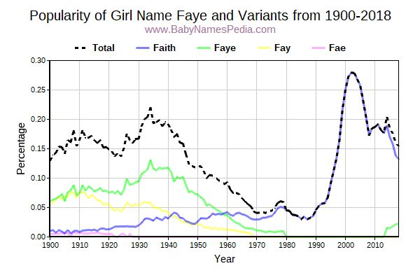Variant Popularity Trend  for Faye  from 1900 to 2018