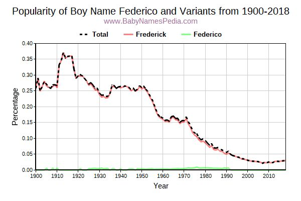 Variant Popularity Trend  for Federico  from 1900 to 2017