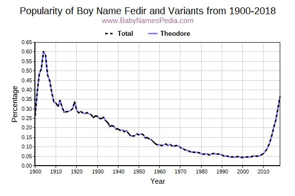 Variant Popularity Trend  for Fedir  from 1900 to 2017