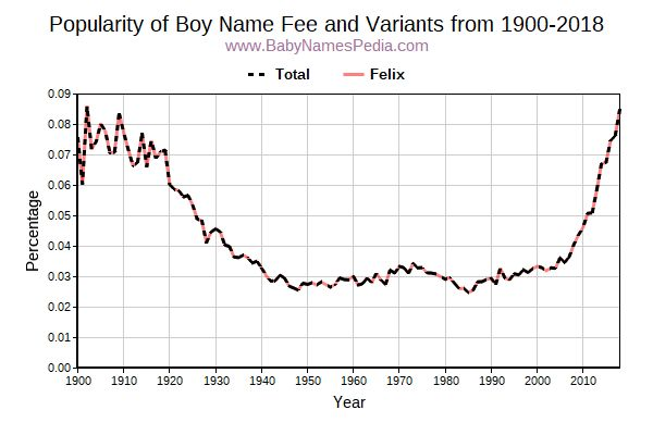 Variant Popularity Trend  for Fee  from 1900 to 2017