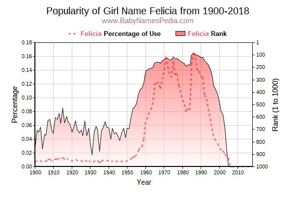 Popularity Trend  for Felicia  from 1900 to 2015