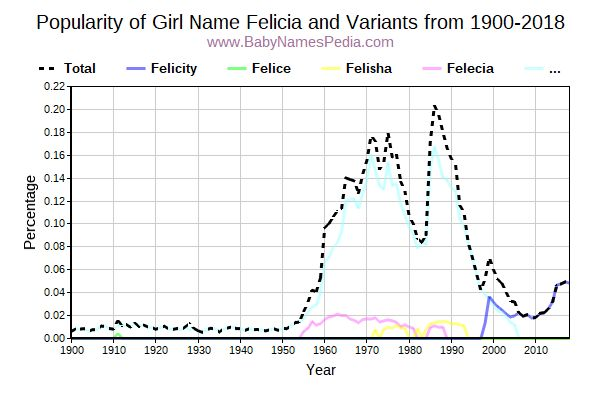 Variant Popularity Trend  for Felicia  from 1900 to 2015