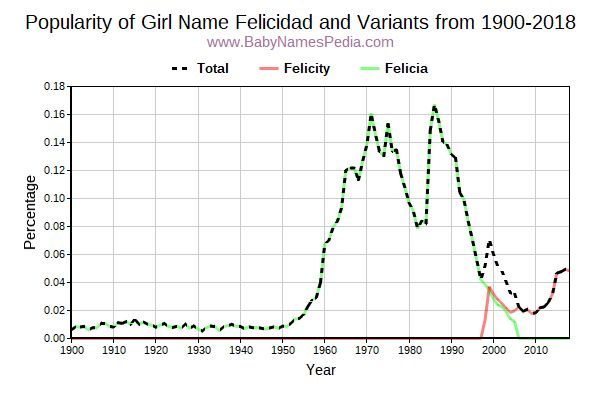 Variant Popularity Trend  for Felicidad  from 1900 to 2016