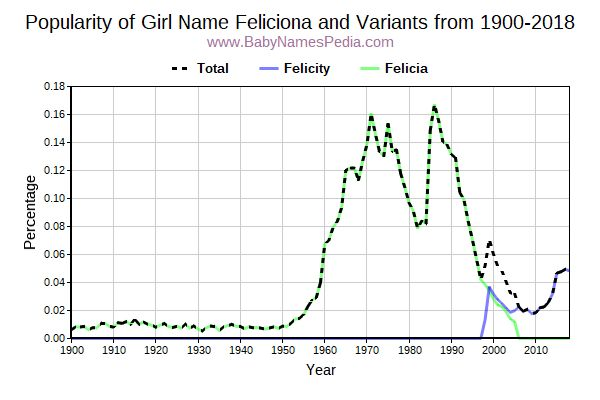 Variant Popularity Trend  for Feliciona  from 1900 to 2017
