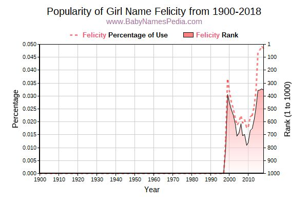 Popularity Trend  for Felicity  from 1900 to 2017