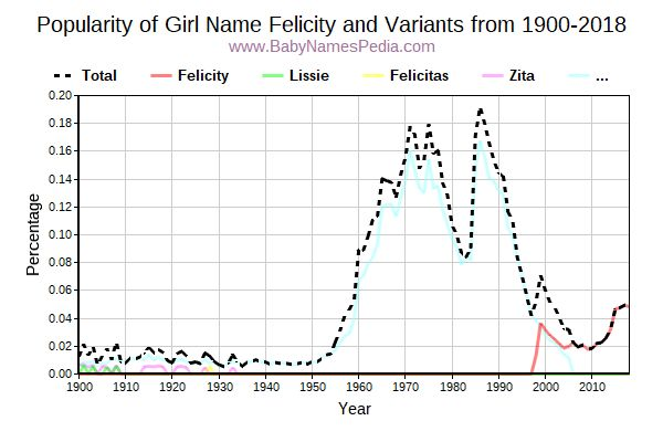 Variant Popularity Trend  for Felicity  from 1900 to 2017