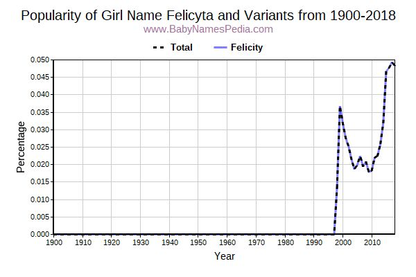 Variant Popularity Trend  for Felicyta  from 1900 to 2017