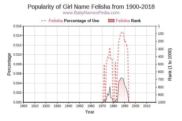 Popularity Trend  for Felisha  from 1900 to 2017