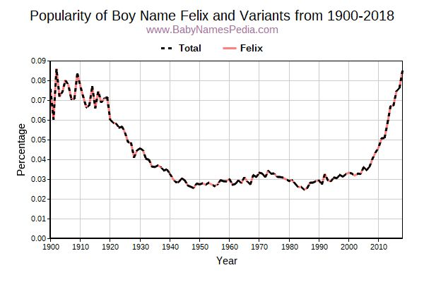 Variant Popularity Trend  for Felix  from 1900 to 2016