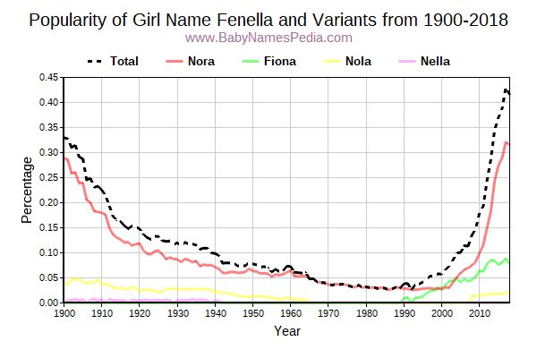 Variant Popularity Trend  for Fenella  from 1900 to 2018