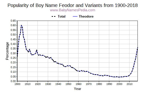 Variant Popularity Trend  for Feodor  from 1900 to 2017
