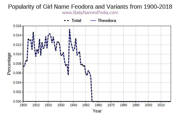 Variant Of Fyodor Feodora Russian 96