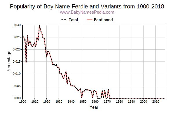 Variant Popularity Trend  for Ferdie  from 1900 to 2018