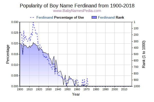 Popularity Trend  for Ferdinand  from 1900 to 2017