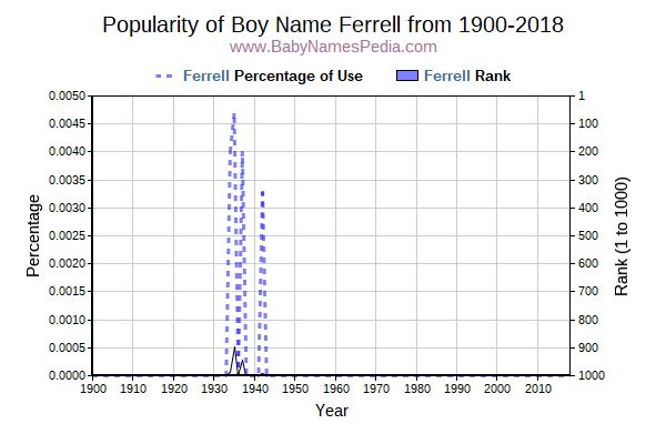 Popularity Trend  for Ferrell  from 1900 to 2015