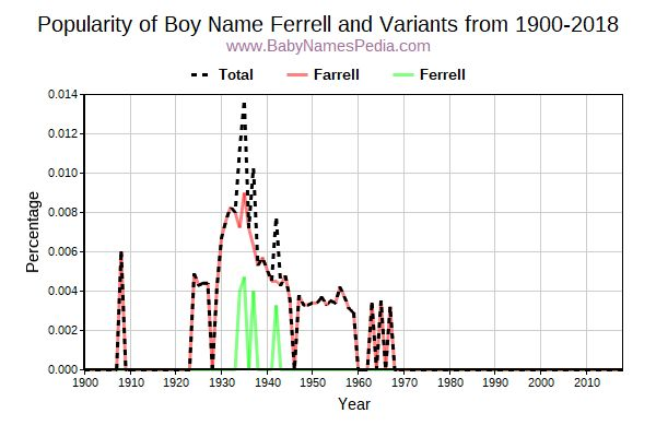 Variant Popularity Trend  for Ferrell  from 1900 to 2015