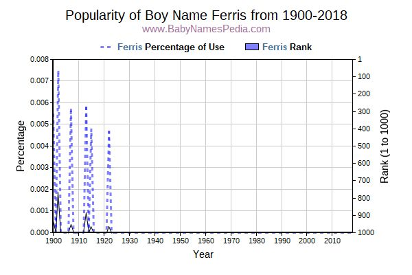 Popularity Trend  for Ferris  from 1900 to 2016