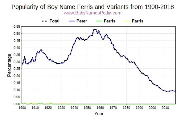 Variant Popularity Trend  for Ferris  from 1900 to 2016