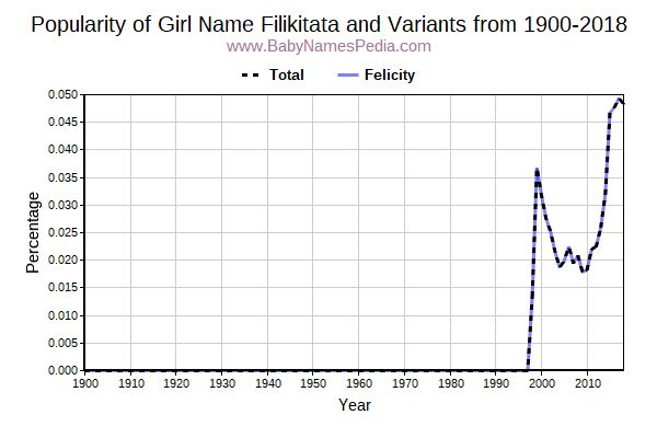 Variant Popularity Trend  for Filikitata  from 1900 to 2017