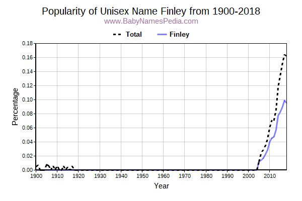 Unisex Popularity Trend  for Finley  from 1900 to 2016