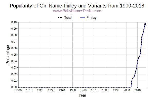 Variant Popularity Trend  for Finley  from 1900 to 2015
