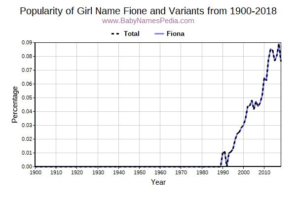 Variant Popularity Trend  for Fione  from 1900 to 2018