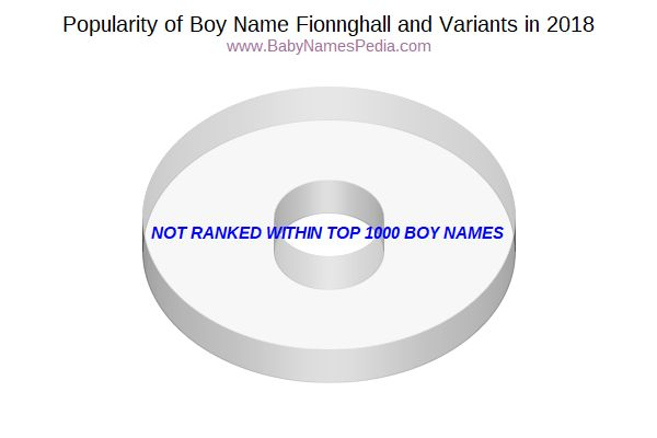 Variant Popularity Chart  for Fionnghall  in 2017