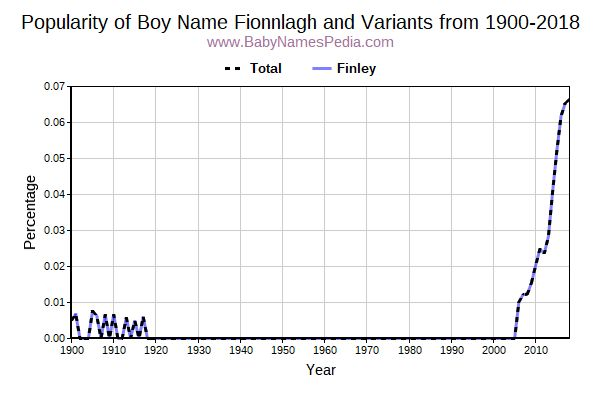Variant Popularity Trend  for Fionnlagh  from 1900 to 2017