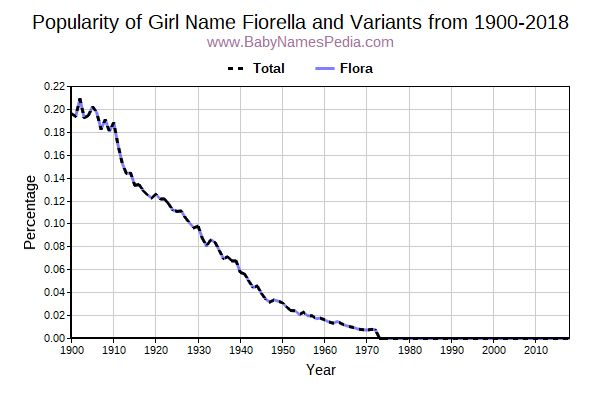 Variant Popularity Trend  for Fiorella  from 1900 to 2015