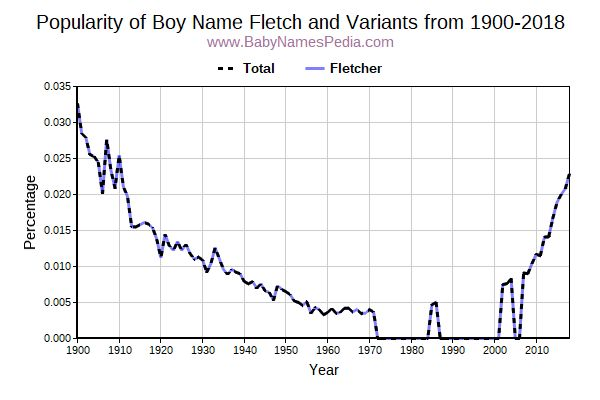 Variant Popularity Trend  for Fletch  from 1900 to 2016