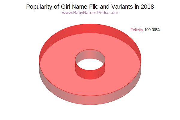 Variant Popularity Chart  for Flic  in 2017