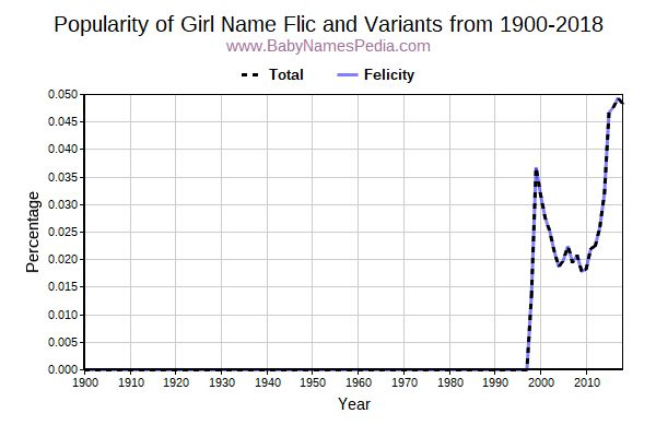 Variant Popularity Trend  for Flic  from 1900 to 2017