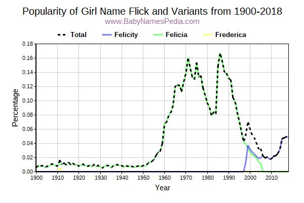 Variant Popularity Trend  for Flick  from 1900 to 2017