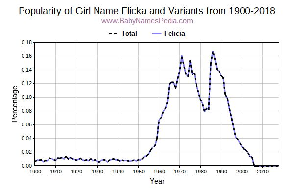 Variant Popularity Trend  for Flicka  from 1900 to 2015