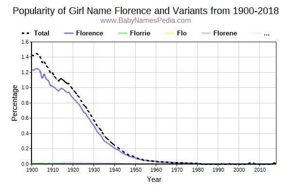 Variant Popularity Trend  for Florence  from 1900 to 2015