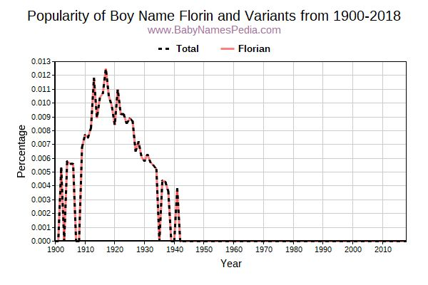 Variant Popularity Trend  for Florin  from 1900 to 2015