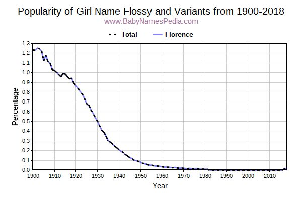 Variant Popularity Trend  for Flossy  from 1900 to 2015