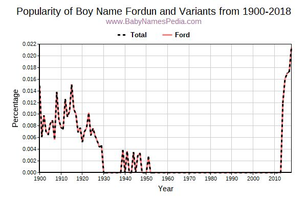 Variant Popularity Trend  for Fordun  from 1900 to 2015