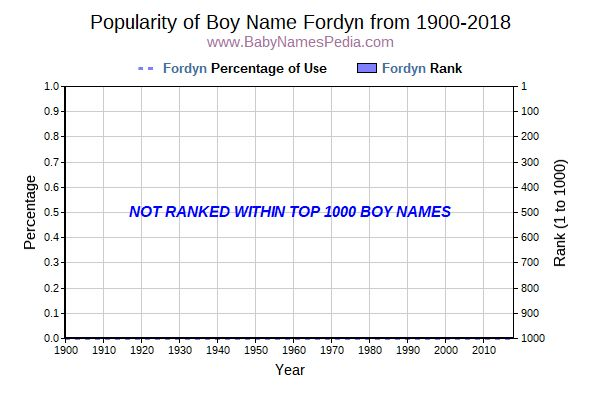 Popularity Trend  for Fordyn  from 1900 to 2016