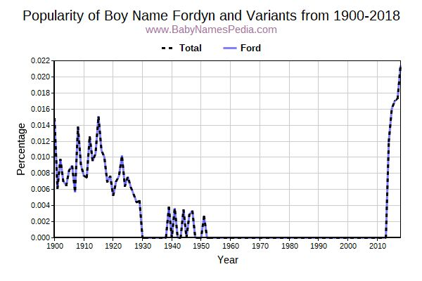 Variant Popularity Trend  for Fordyn  from 1900 to 2016