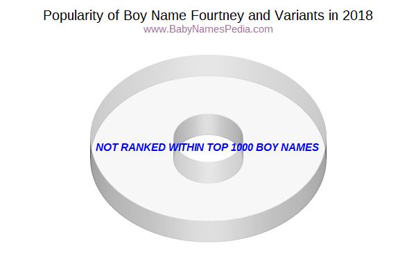 Variant Popularity Chart  for Fourtney  in 2015