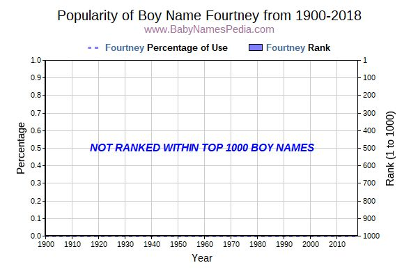 Popularity Trend  for Fourtney  from 1900 to 2015