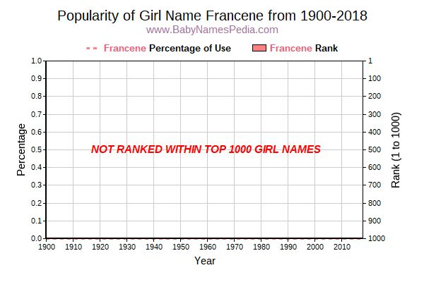 Popularity Trend  for Francene  from 1900 to 2018